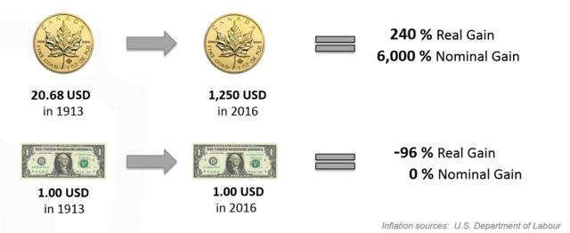Cash vs Gold