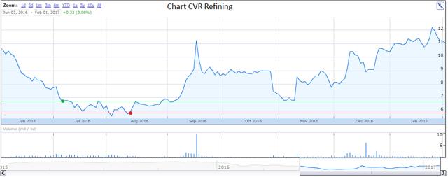 Chart CVR Refining