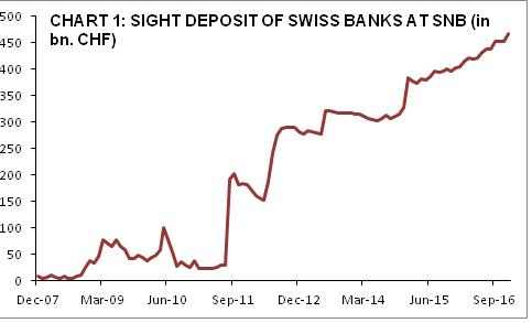 SIGHT DEPOSITS OF SWISS BANKS AT SNB (in bn. CHF)