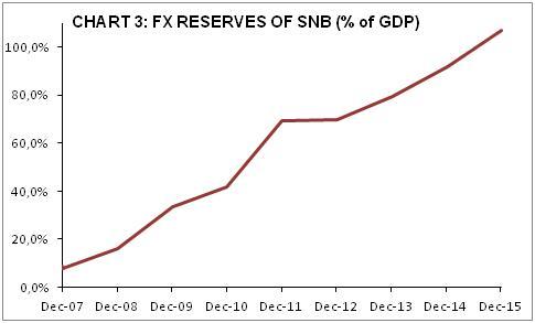 FX RESERVES OF SNB (%)