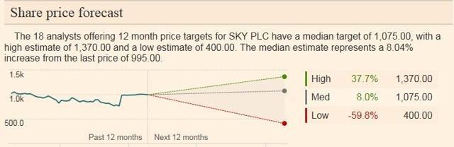 Sky Share Price forecasts