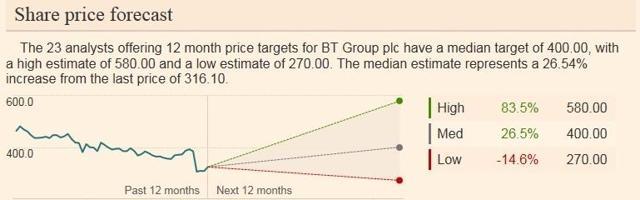 BT Share price forecast