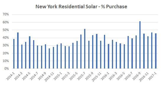 New York Residential Solar - % Purchase