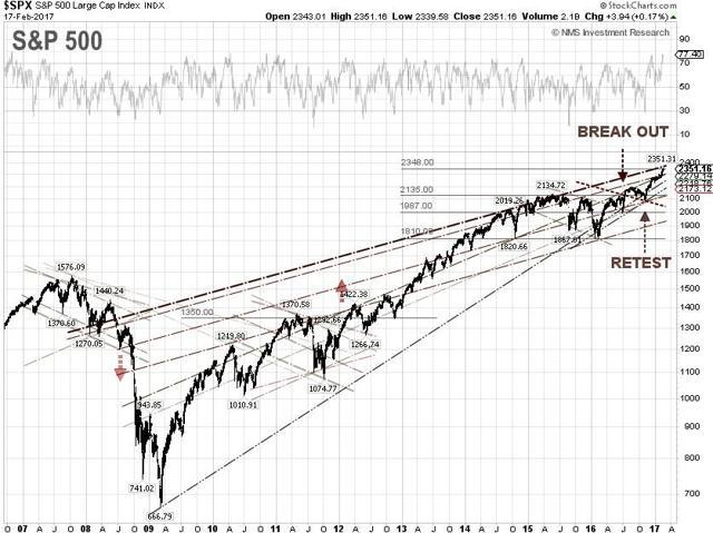 S&P 500 Techncial Chart
