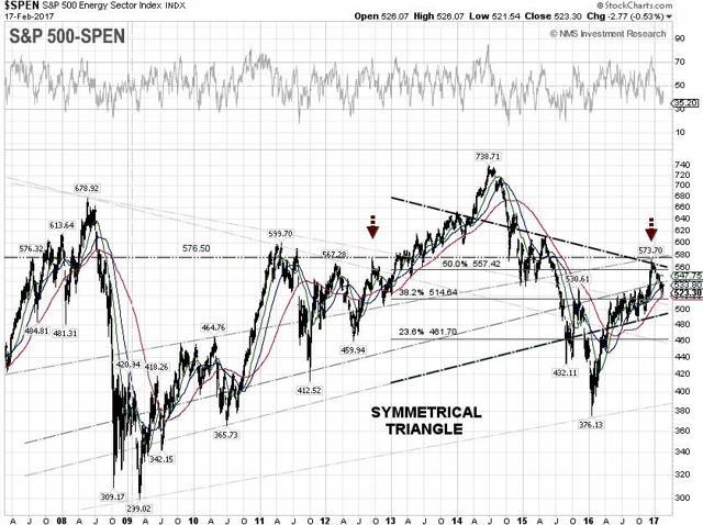 S&P 500 SPEN Technical Chart