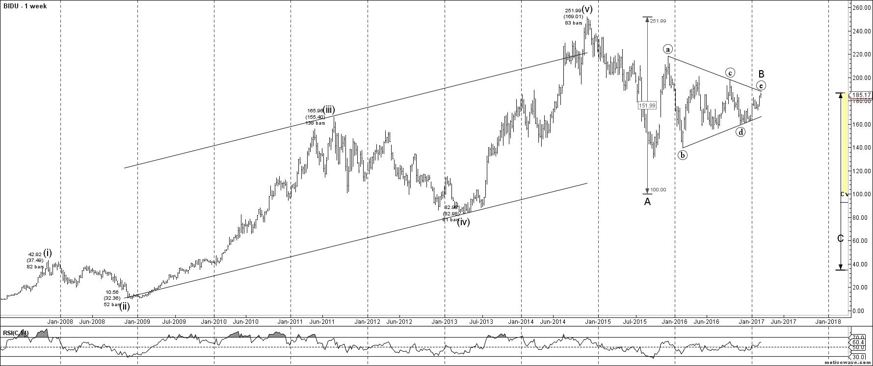 Baidu Stock Quote Baidu Inc Overvalued And Heading Lower  Baidu Incnasdaq