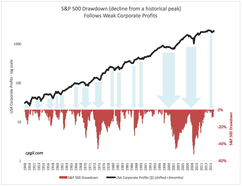 drawdown follows weak profits