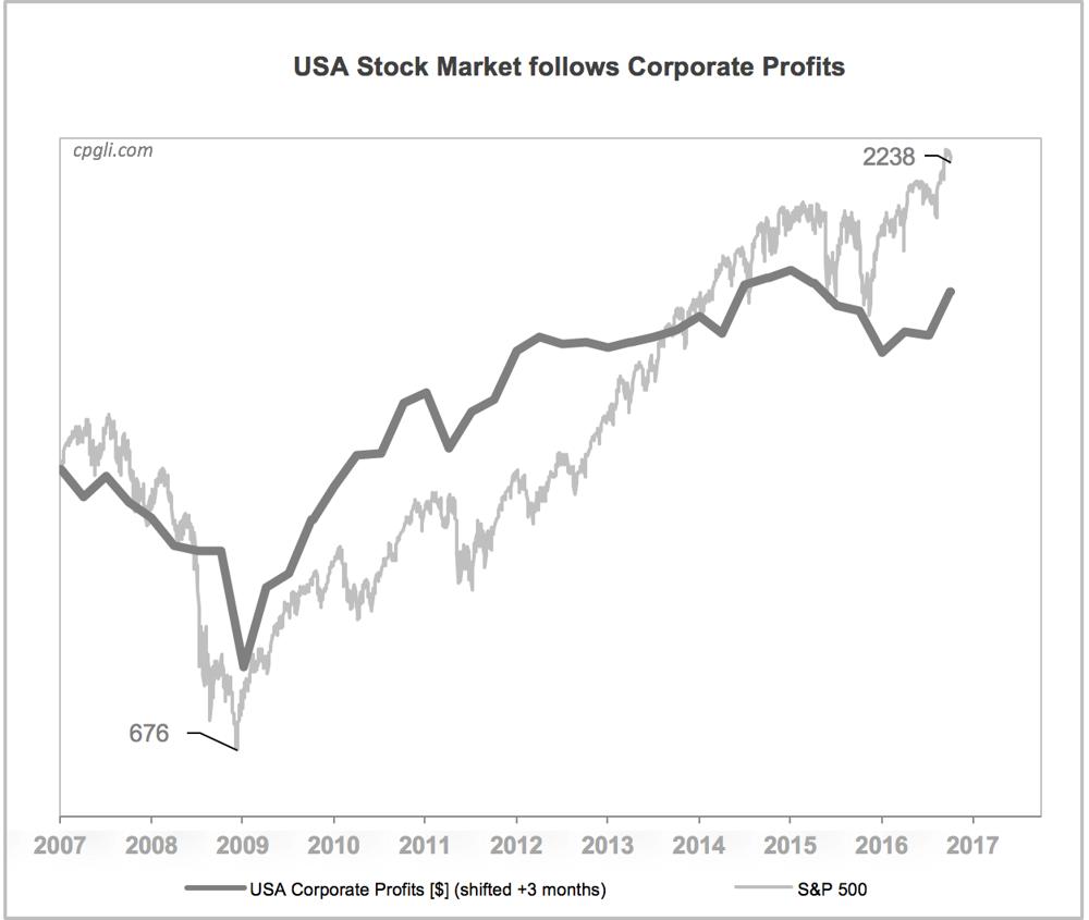 usa stock market follows profits