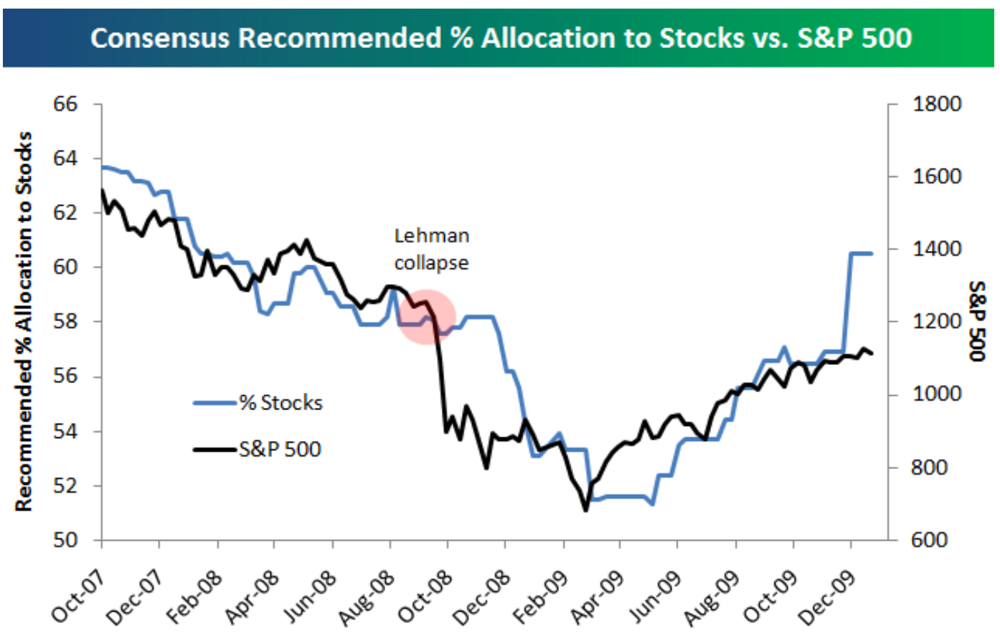 strategist allocation to equities