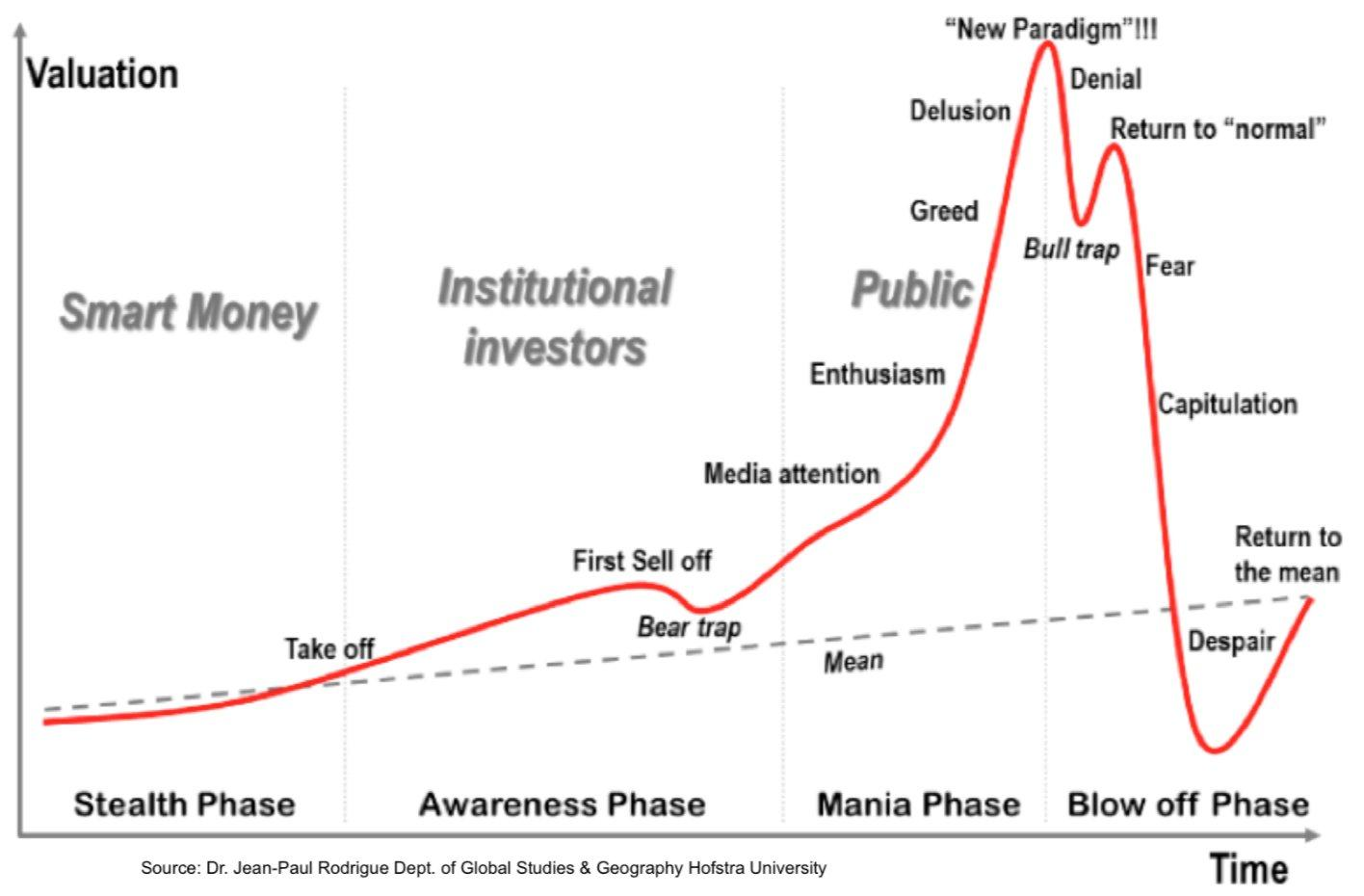 6 Reasons To 'Buy' This Bull Market... Or Not
