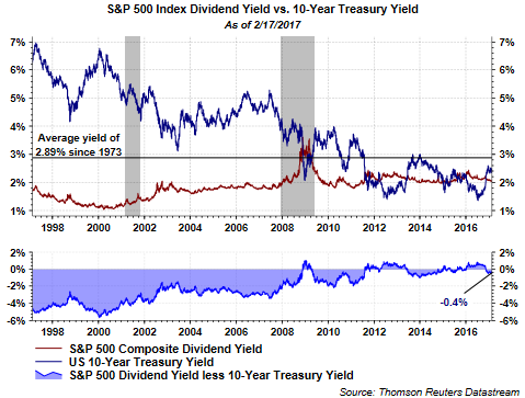 The Significance Of S P 500 Yield Falling Below 10 Year Treasury