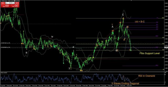 Natural Gas Daily from FXCM Demo Account