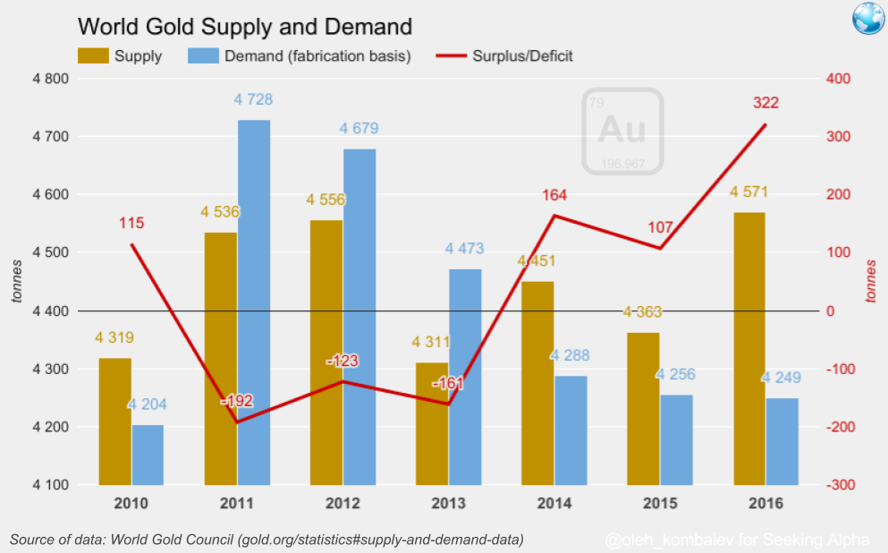 gold understanding supply demand plus The law of supply and demand, briefly, states that when demand is high, prices will rise, and when supply is high, prices will drop two examples demonstrate this if there is a theater with 2,000 seats (a fixed supply), the price of the performances will depend on how many people want tickets.