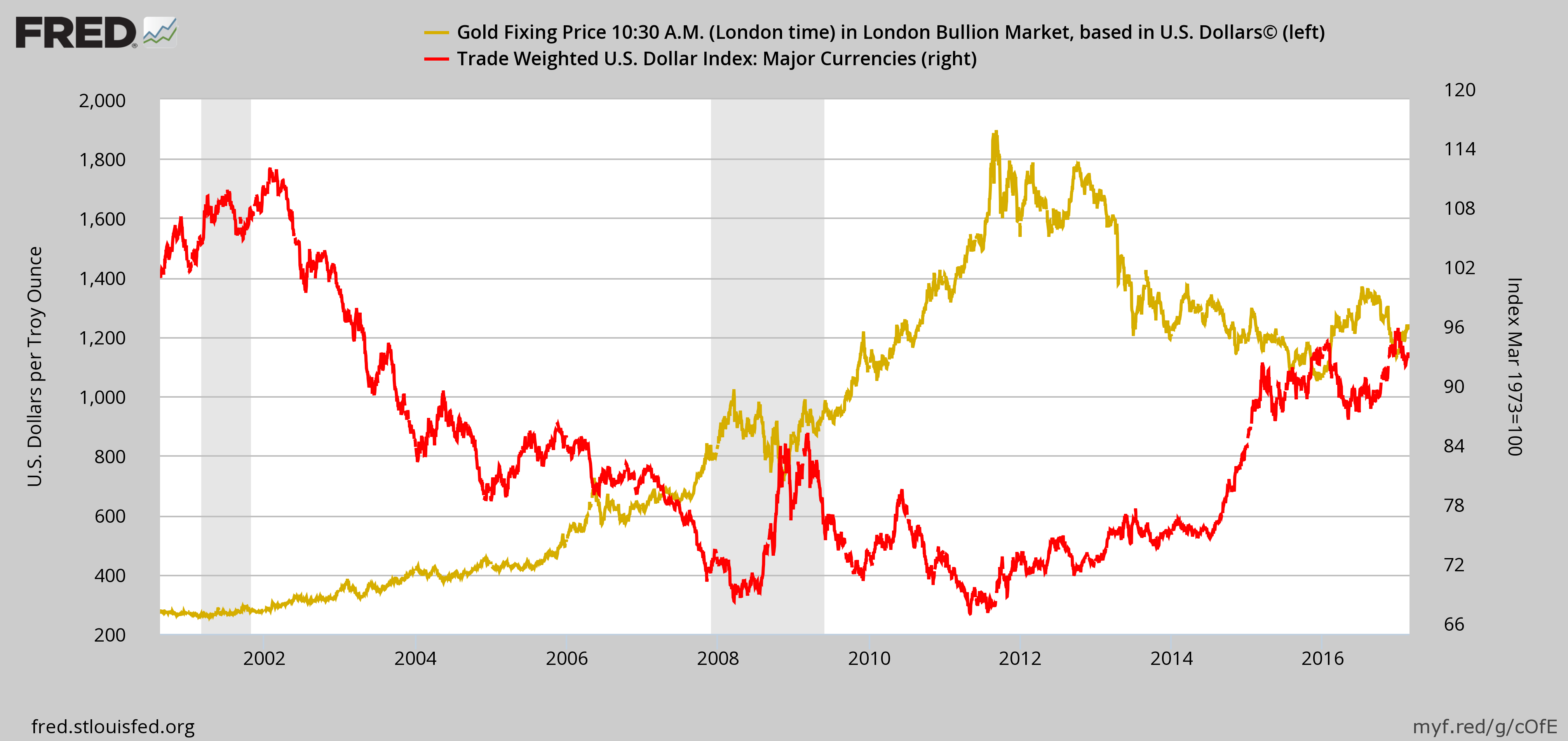 got gold investing price repression