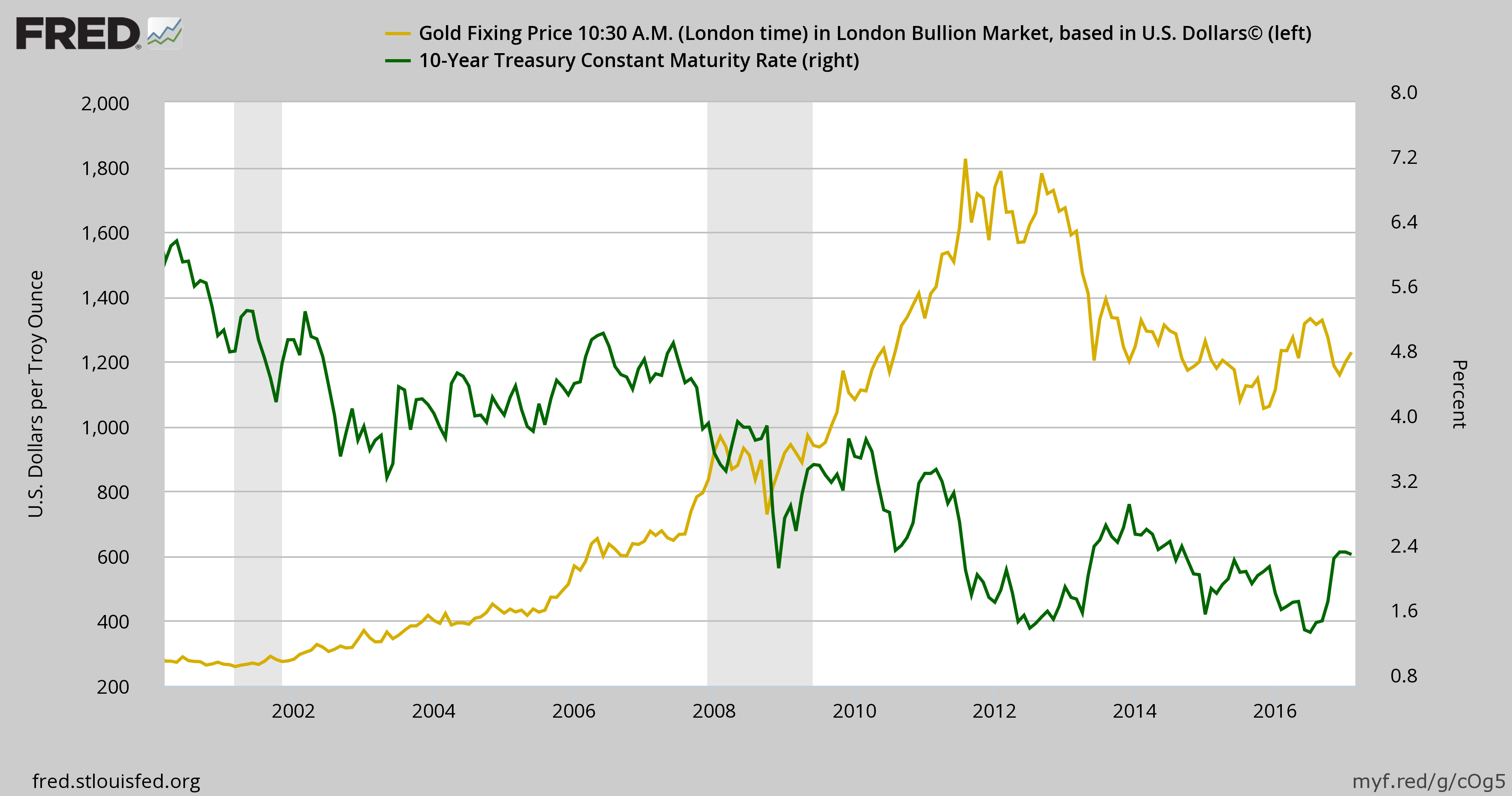 bulls thought fernandez low gold alpha high article waiting velocity while seeking for rise origin quit prices increase suppress a monetary it that is ought to anthony should price