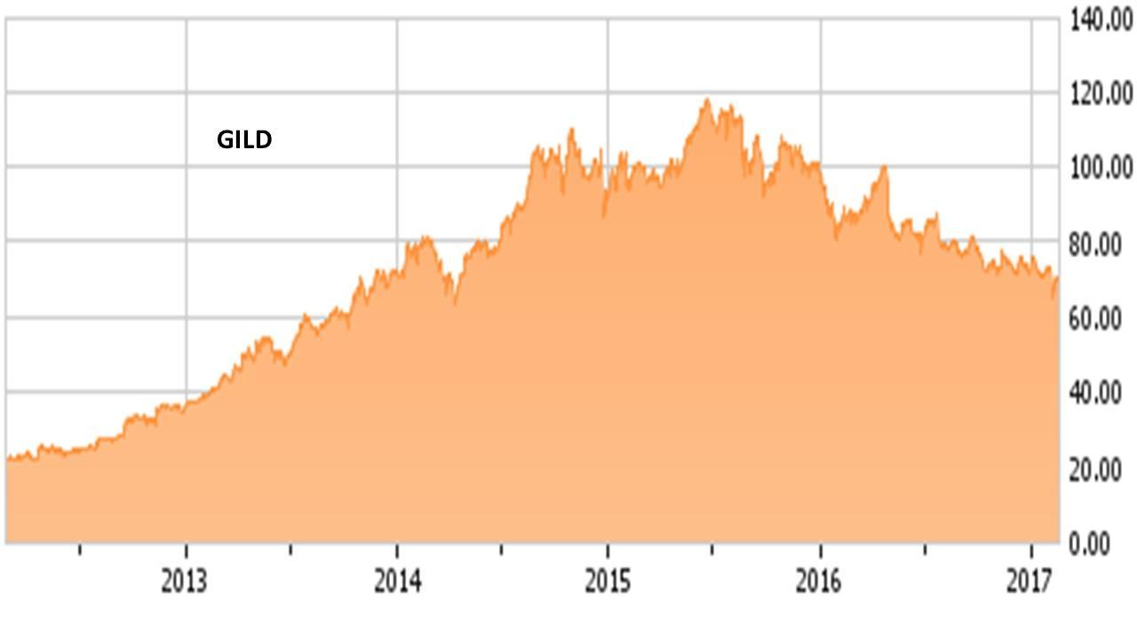 Gild Stock Quote Gild Stock Quote Alluring Gilead Sciences Inc Gild Stock Catches