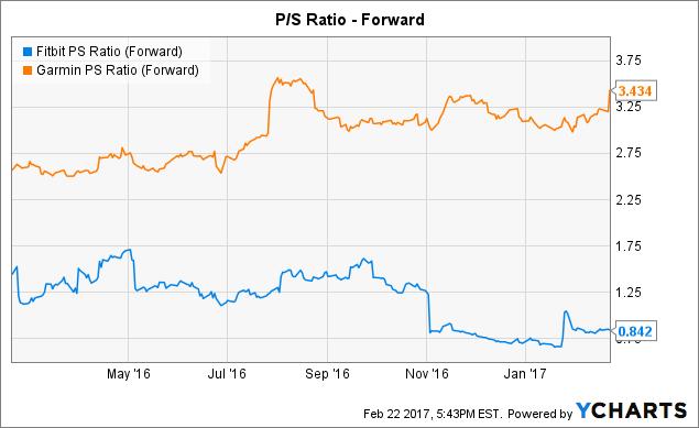FIT PS Ratio (Forward) Chart