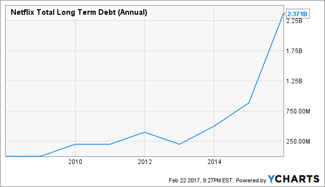 NFLX Total Long Term Debt (Annual) Chart