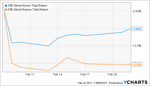 FSFR Total Return Price Chart