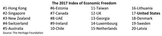 Index of Economic Freedom Table