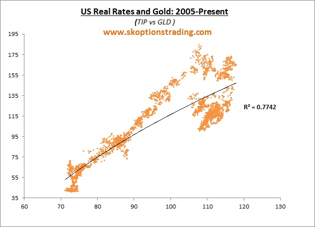 Gold: Short End U.S. Rates Matter More Than Long End Real Yields ...