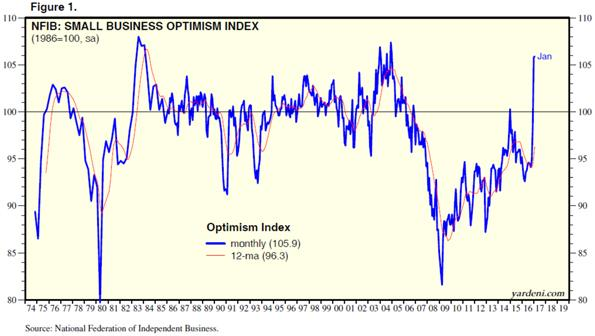 Small Business Optimism Index Chart