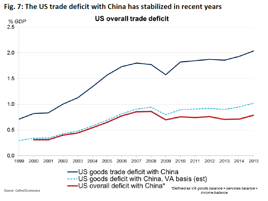 Suppose Instead We Counted The Amount Of Value Added In China Trade Statistics What Would Deficit Look Like