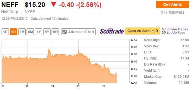 NEFF stock quote and Market Cap on Seeking Alpha