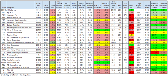 Technology Sector Total Return Projections