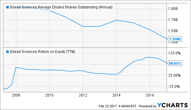 GILD Average Diluted Shares Outstanding (Annual) Chart