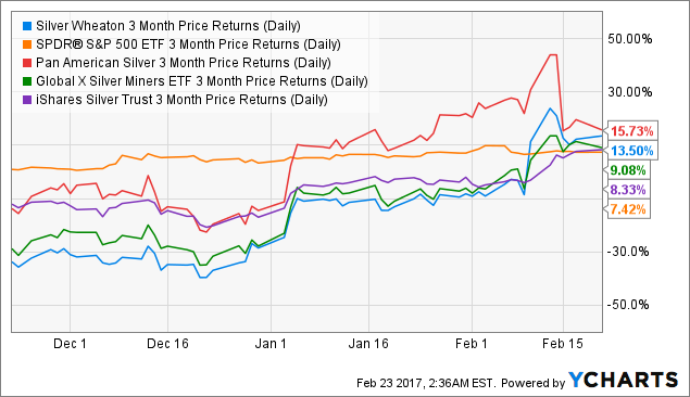 SLW 3 Month Price Returns (Daily) Chart