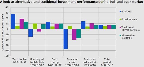 Bull and bear market cycles