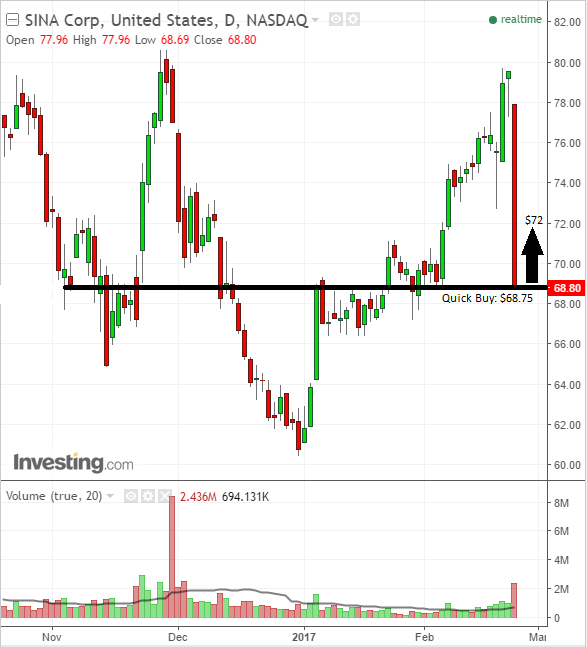 SINA Corp crushed on earnings but hits technical buy level