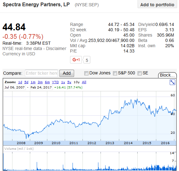 Bye Bye Spectra Energy It Was Good To Know Ya Hello Enbridge