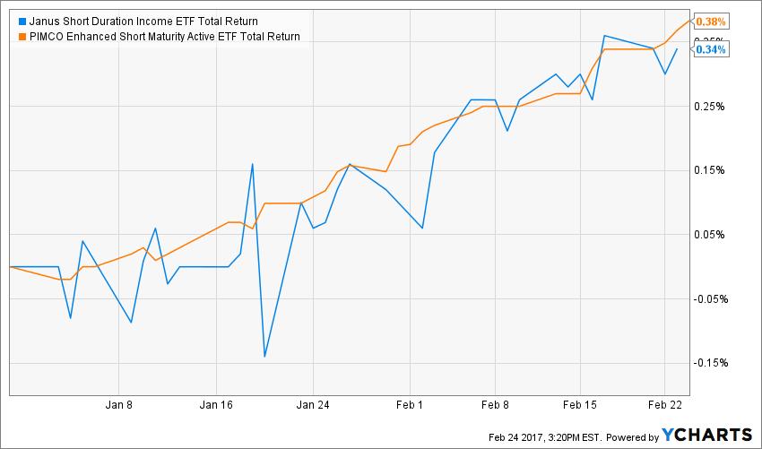Fund Flow Chart