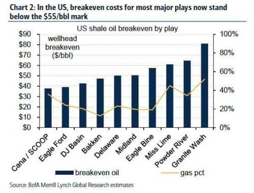 shale oil breakeven costs by play