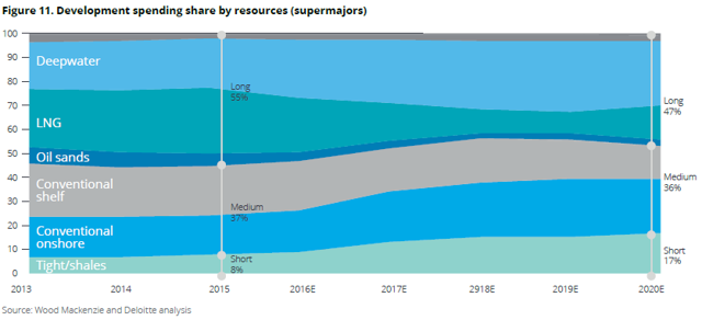 Development spending share by resources (super majors)