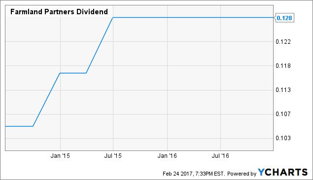 FPI Dividend Chart