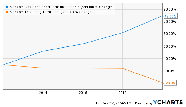 GOOG Cash and Short Term Investments (Annual) Chart