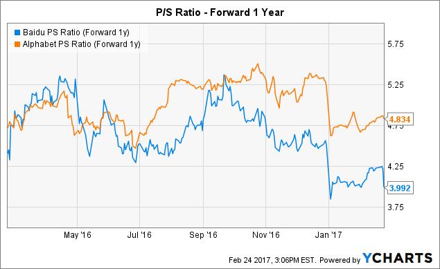 BIDU PS Ratio (Forward 1y) Chart