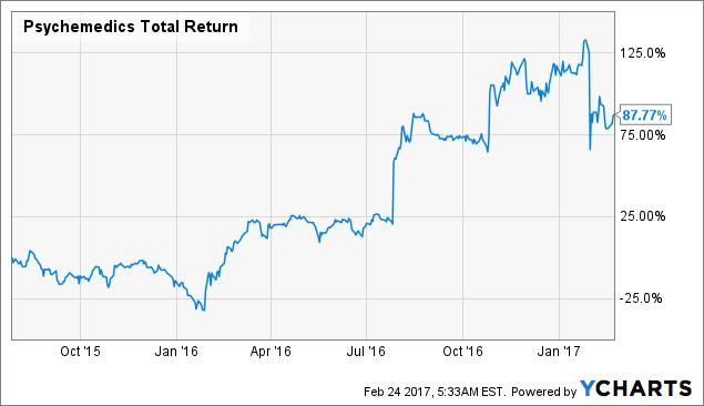 PMD Total Return Price Chart