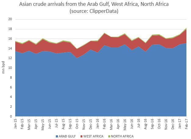 Asia crude arrivals ClipperData.jpg
