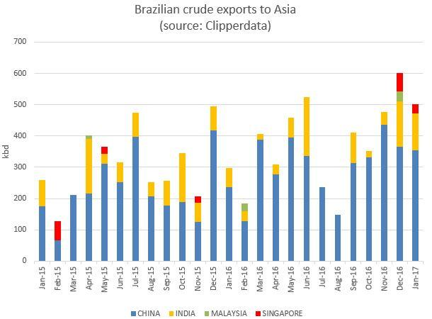 Brazil crude to Asia ClipperData.jpg