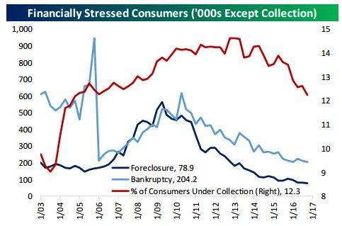 Consumer deliquency 2-17-17.jpg