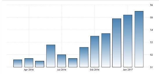 Eurozone PMI 2-21-17.jpg