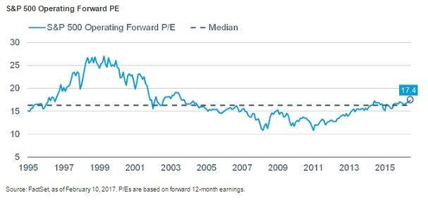 S&P forward PE 2-18-17.jpg