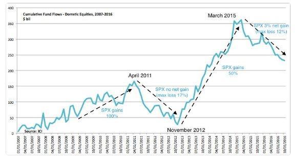 Equity inflows 2-18-17.jpg