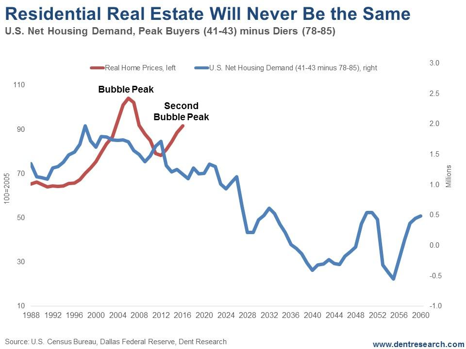 Why Real Estate Will Never Be The Same