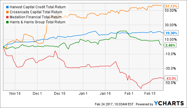 HCAP Total Return Price Chart