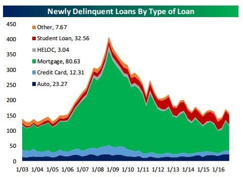 Loan Deliquincy 2-17-17.jpg